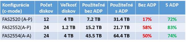 Efektivita ADP