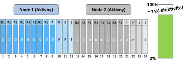 Default nastavenie ADP pre malé diskové polia