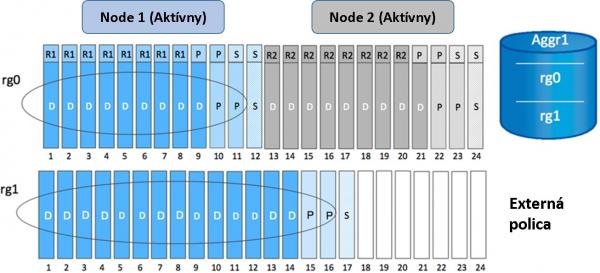 Root partícia na najnižšej rade diskových polí FAS