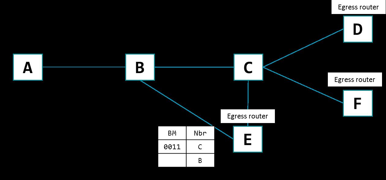 Obrázok.1 – Bit Index Forwarding Table
