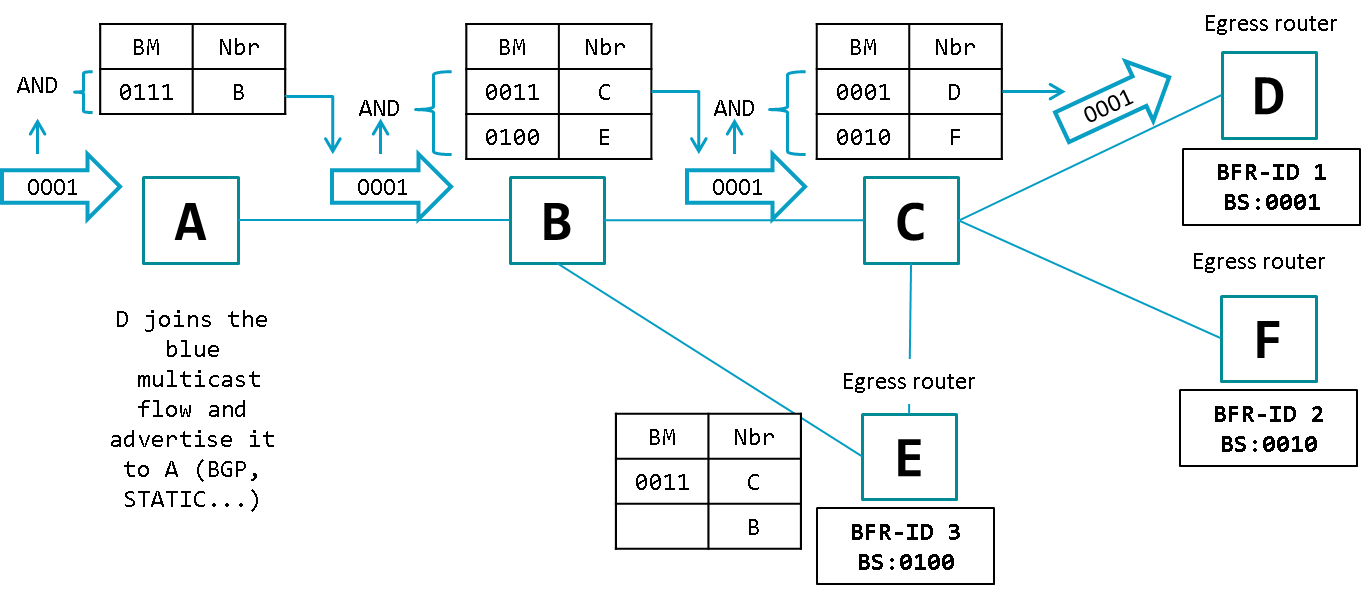 Obrázok.2 – Forwarding Packets (one receiver)