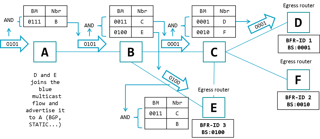 Obrázok.3 – Forwarding Packets (two receivers)