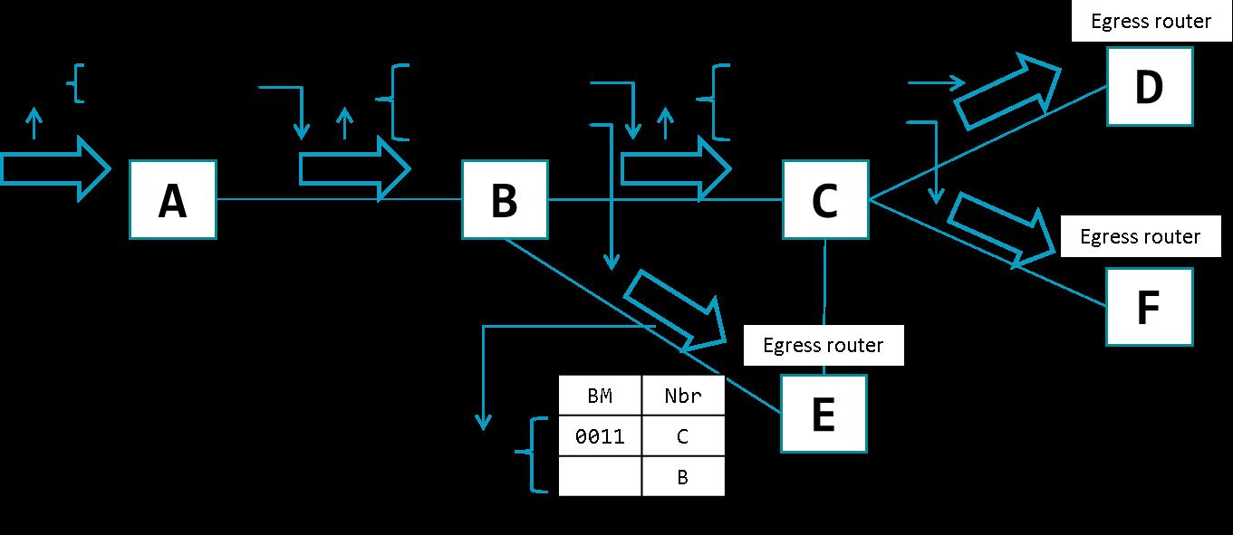 Obrázok.4 – Forwarding Packets (three receivers)