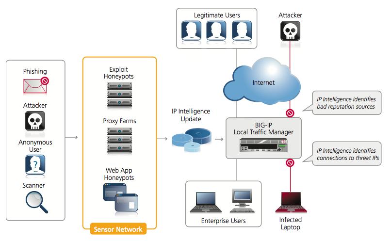 IP inteligencia získava reputačné údaje pre použitie v F5 riešeniach