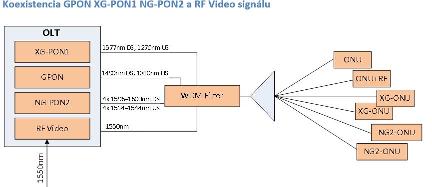 Koexistencia GPON XG-PON1 NG-PON2 a RF Video signálu
